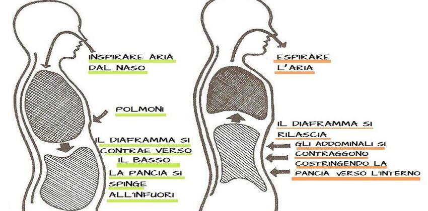i-benefici-di-saper-respirare-inconscio-eft-bologna-3