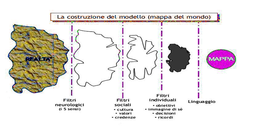 in-cosa-consiste-ls-pnl-tecniche-e-benefici-2a-parte-pnl-bologna-2